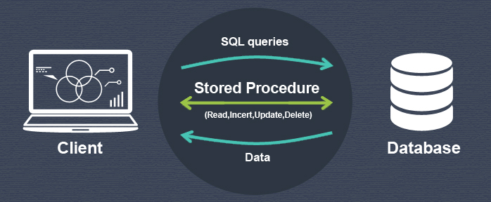 MySQL Stored Procedures