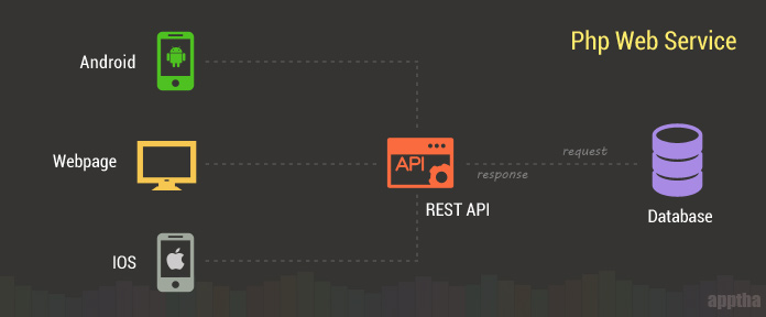 How to Build REST API Using PHP | apptha