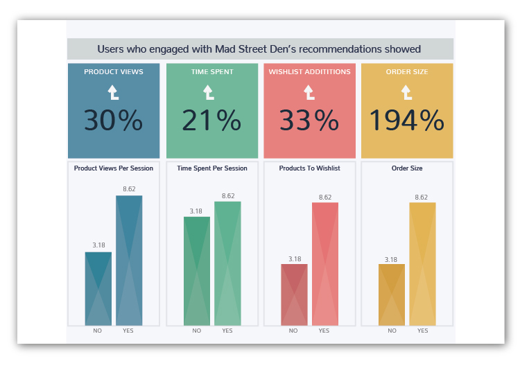 Visual recommendation performance - Vue