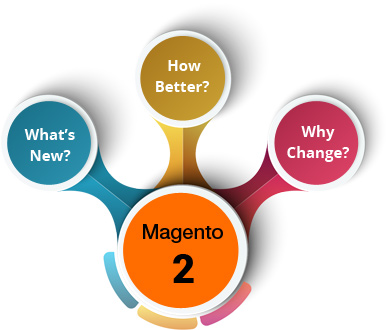 Whats New in Magento2