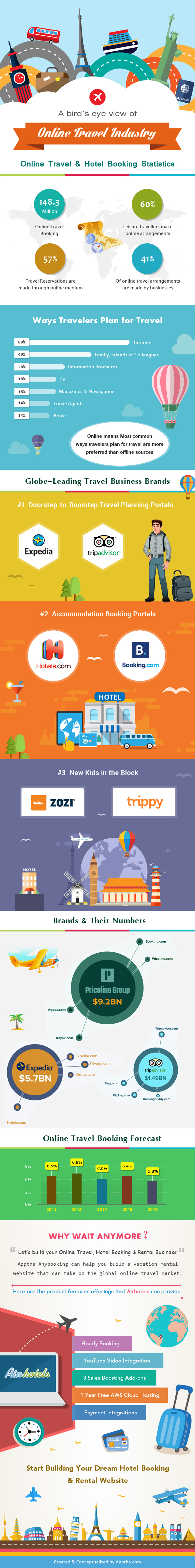 Online Travel Industry Infographic 2017