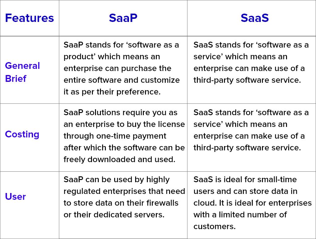 SaaP vs SaaS Comparison